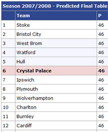 Play-off predictor